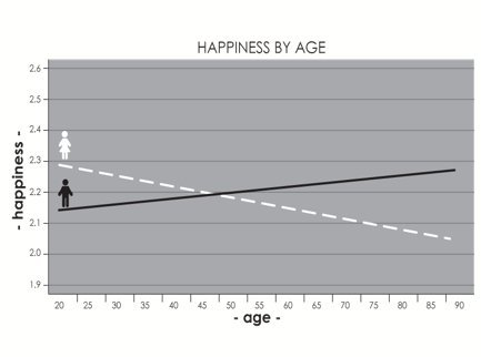 Happiness by age